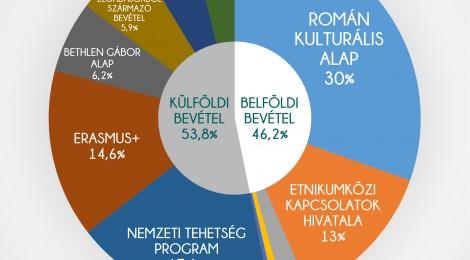 Osonó évértékelő- 2017 számokban