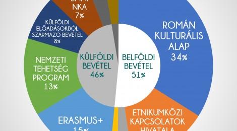 Osonó évértékelő- 2018 számokban