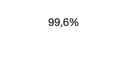 99,6%